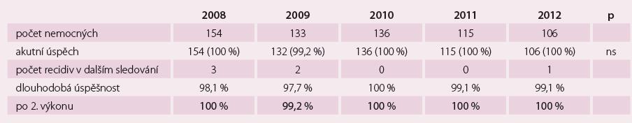 Výsledky úspěšnosti FLS (n = 644).