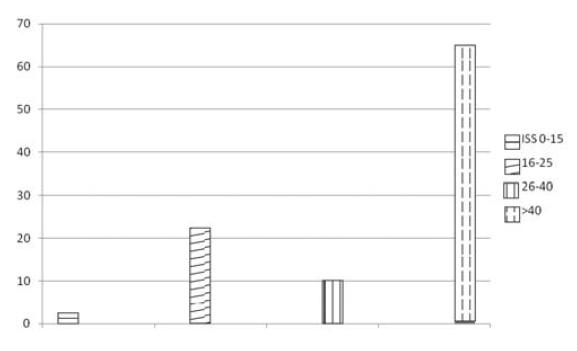 Letalita podle ISS v % (n = 515)