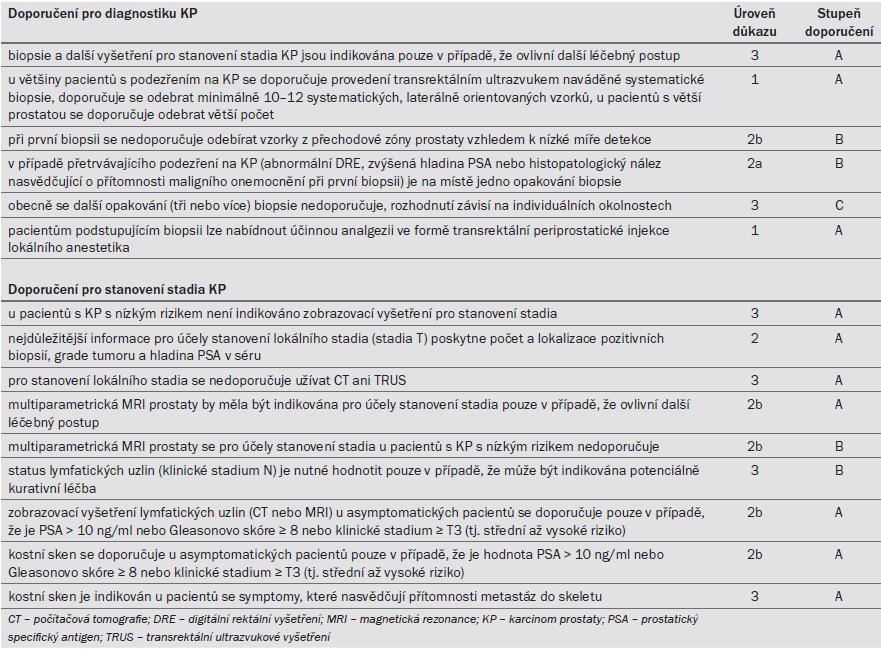 Tab. 7.7. Guidelines pro diagnostiku a určení stadia karcinomu prostaty.