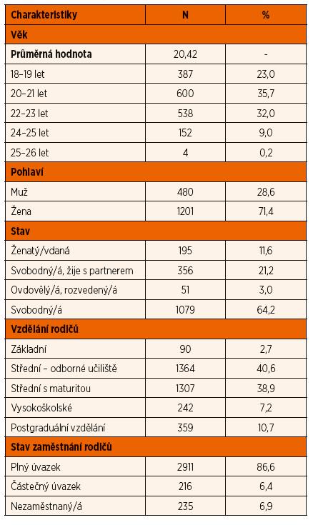Sociálně demografické charakteristiky 1681 účastníků studie, Česká republika, 2013 [55].