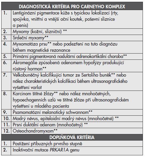 Diagnostická kritéria pro Carneyho komplex* (převzato z StratakisCA, Kirschner LS, Carney JA. J Clin Endocrinol Metab 2001)(1)