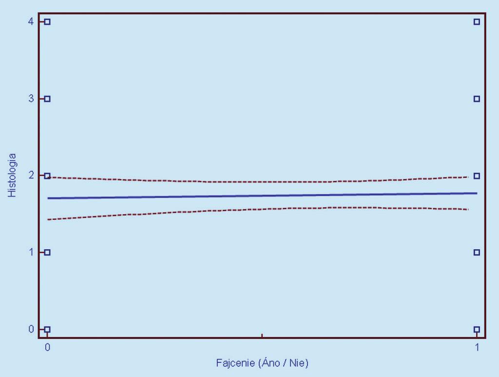 Obr. 15a. Závislosť histologického nálezu (0 = negatívny, 1 = CIN 1, 2 = CIN 2, 3 = CIN 3, 4 = CIS/ ICA) od prítomnosti aktívneho fajčenia (0 = nefajčiarka, 1 = fajčiarka). Prerušované čiary predstavujú 95% interval spoľahlivosti (pravdepodobnosť) výskytu prechodu regresnej línie pre celú populáciu.