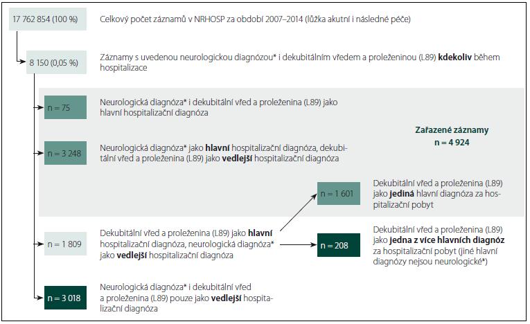 Schéma 1. Zařazení hospitalizačních záznamů s neurologickými diagnózami.