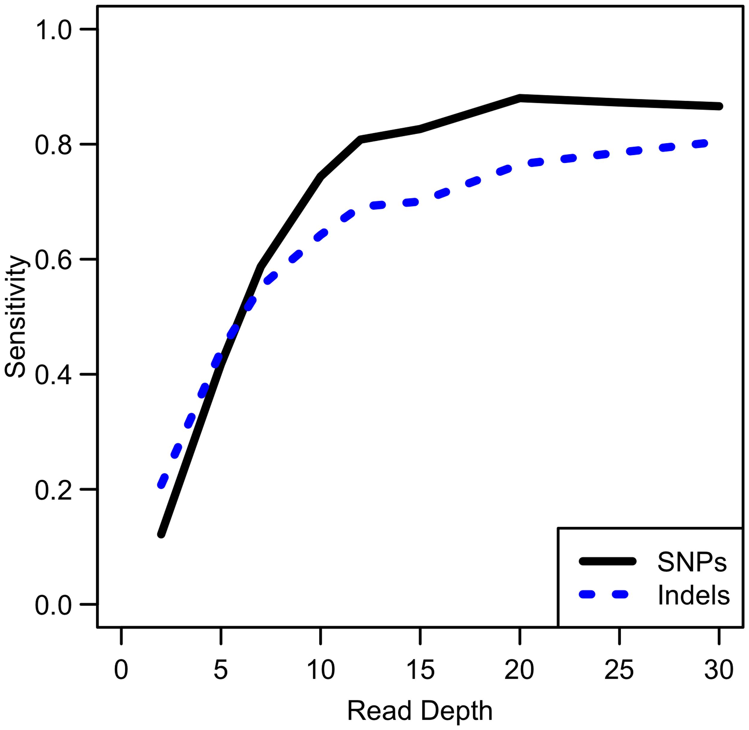 Comparison of empirical sensitivity to detect singleton SNPs and singleton indels.