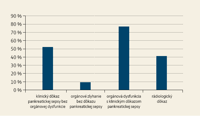 Ktorí pacienti s AP sú u vás indikovaní na operačný výkon? Graph 5. Which patients with AP have been indicated for surgery in your department?
