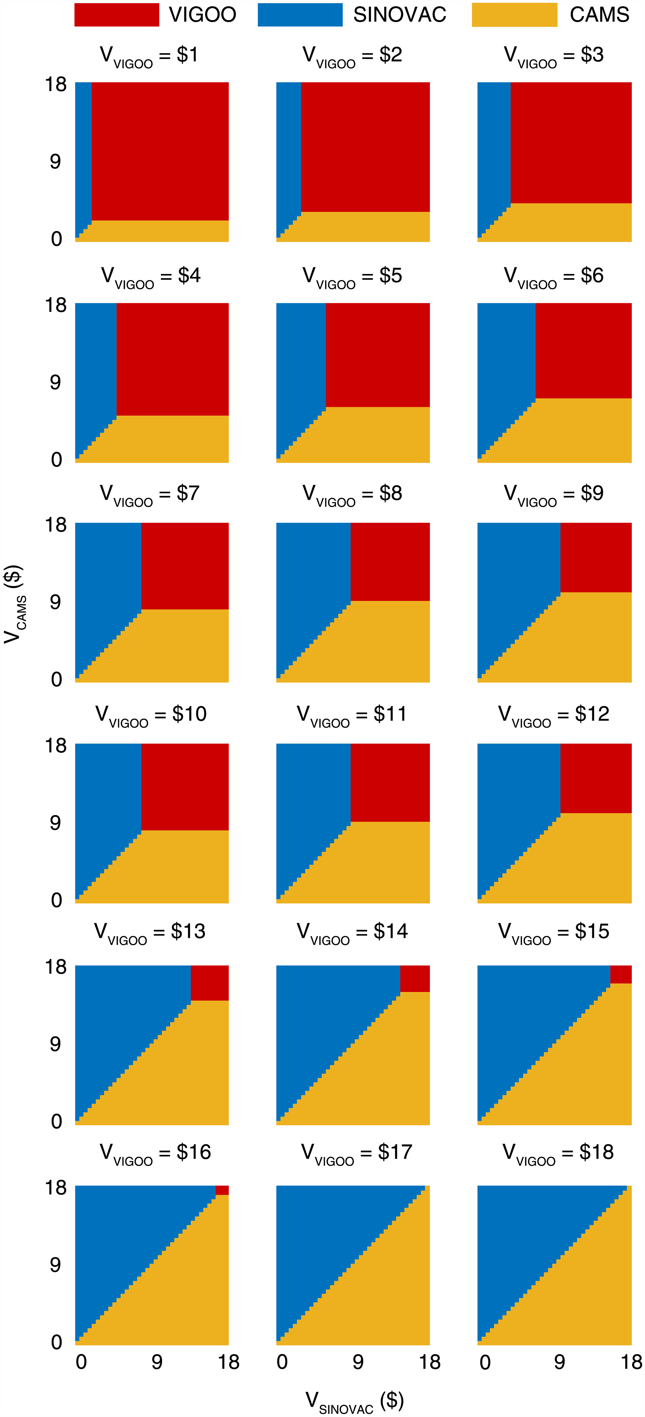 Comparative cost-effectiveness analysis of the three vaccine candidates based on the base-case EVC<sub>max</sub>.