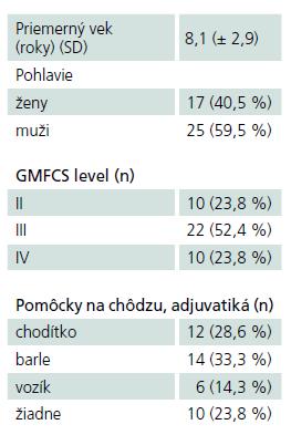 Charakteristika celého súboru 42 pacientov.