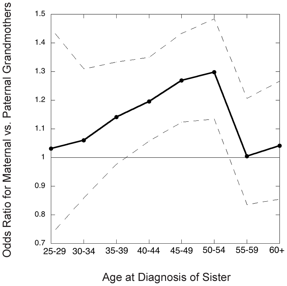 Grandmothers' odds ratio (maternal versus paternal) in the Sister Study as a function of youngest age at diagnosis of a granddaughter in the family studied.