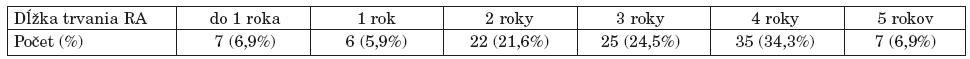 Rozdelenie pacientov s včasnou RA podľa dĺžky trvania RA.