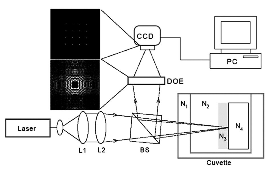 Princip měření pomocí DOE. L1, L2–čočky zaostřující paprsek z laseru na kyvetu se studovaným roztokem; kyveta, komplexní indexy lomu: N<sub>1</sub>–okénko kyvety,N<sub>2</sub>–studovaný roztok,N<sub>3</sub>–povrchová adsorbovaná vrstva, N<sub>4</sub>–titan, BS–beam splitter, DOE–difrakční optický element, holografická mřížka, CCD–snímací kamera