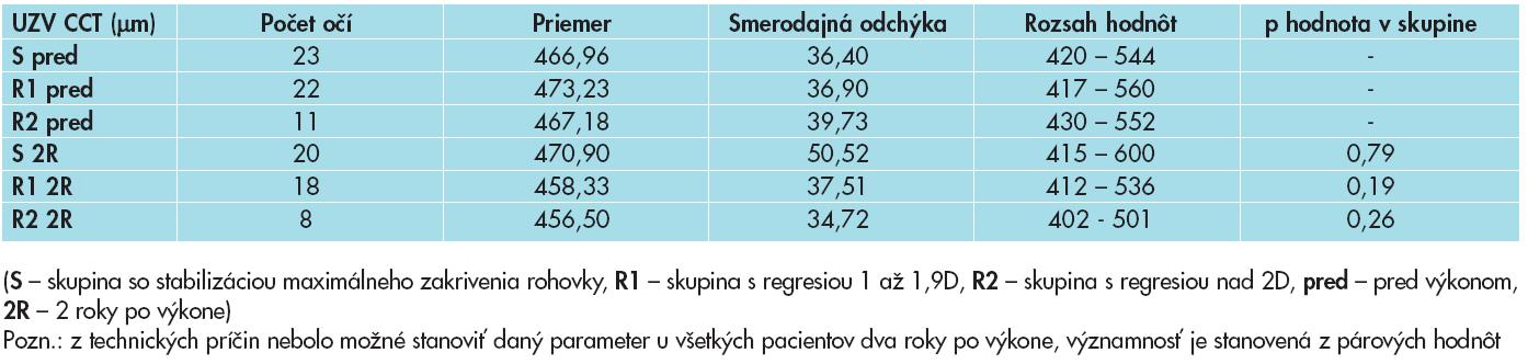 Hrúbka rohovky meraná ultrazvukovou metódou (UZV CCT) v skupinách pacientov rozdelených podľa úspešnosti CXL (μm).