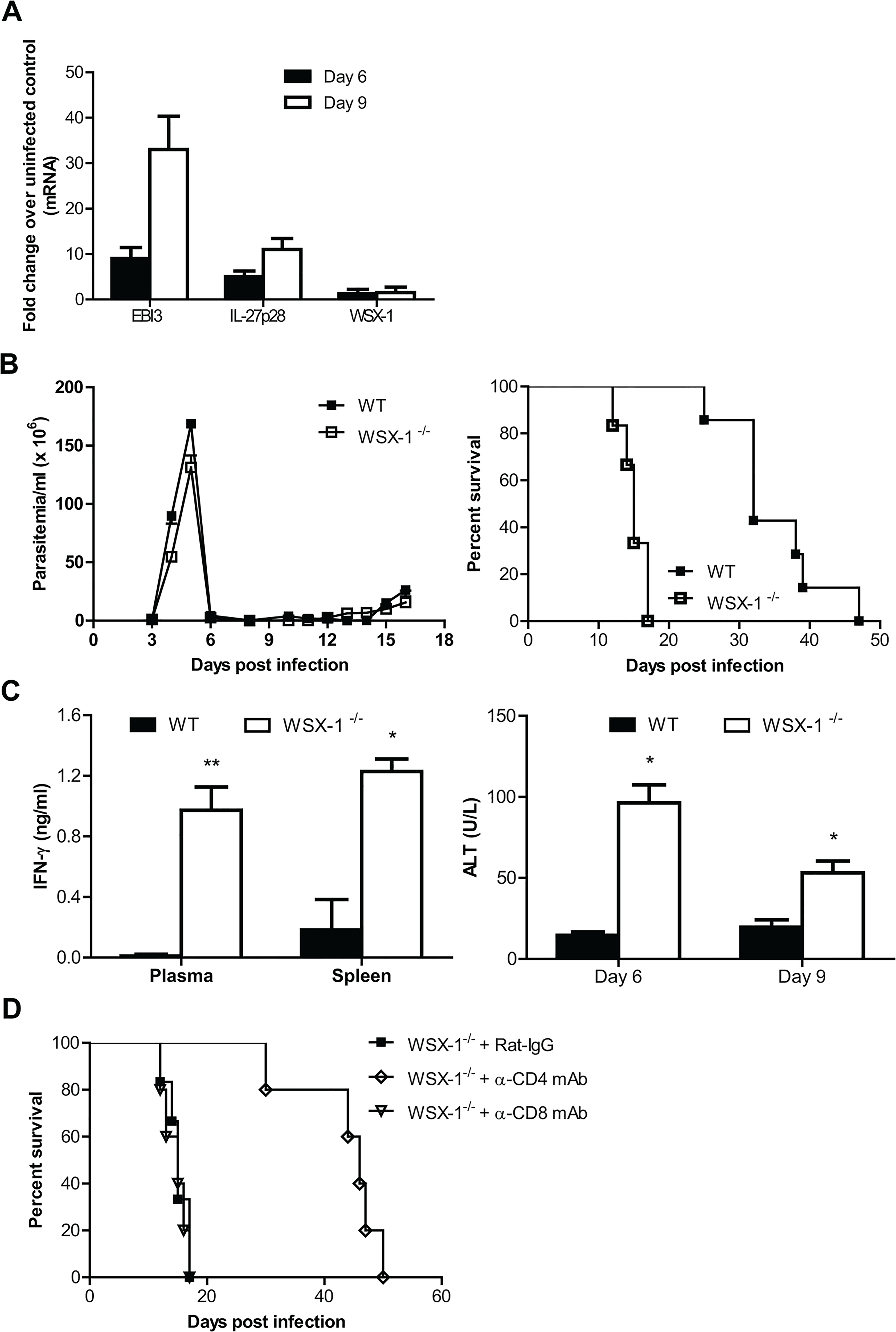 IL-27 signaling plays a crucial role in dampening Th1 mediated immune responses, allowing prolonged survival of mice infected with <i>T</i>. <i>brucei</i>.