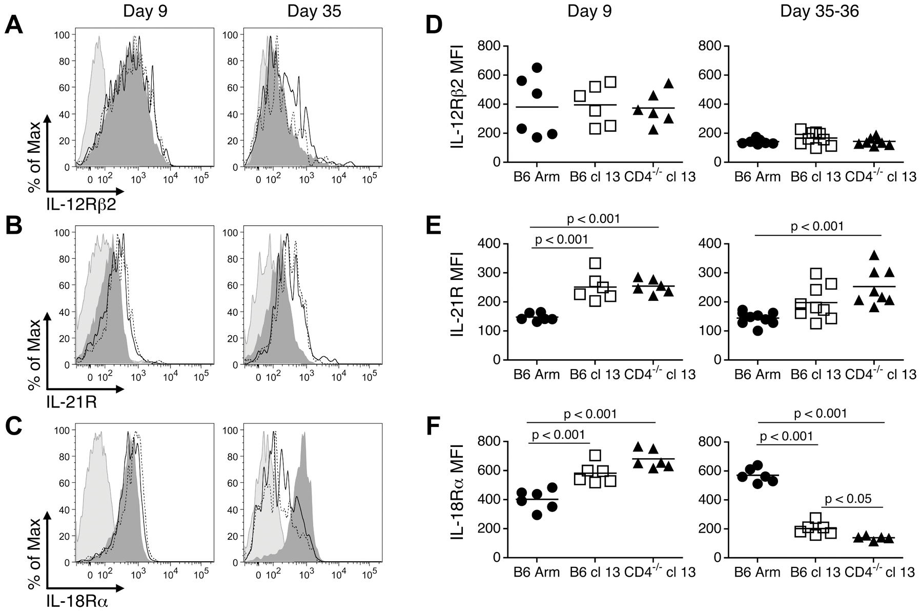 Cognate cytokine receptor expression on effector, memory, and exhausted CD8 T cells.