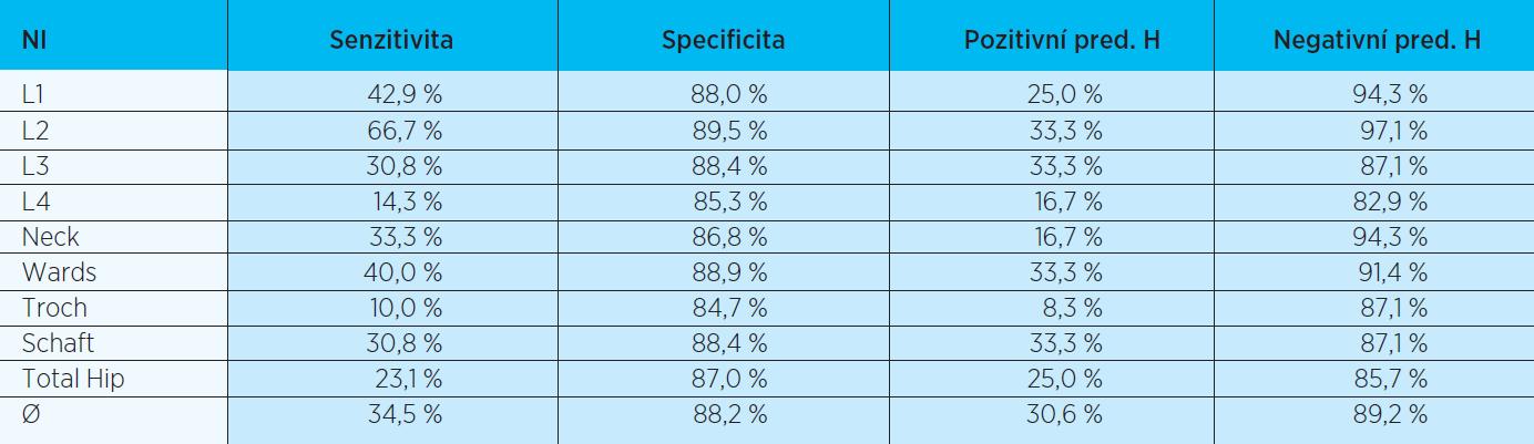 Základní charakteristiky indexu NI