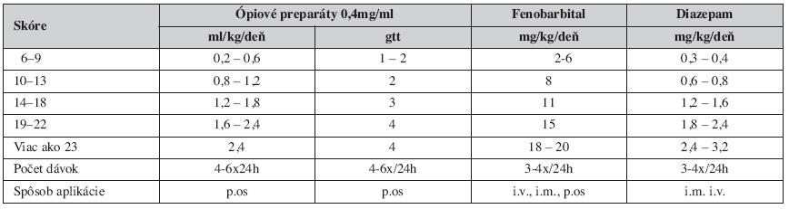 Tab. 1. Dávkovanie ópiových a neópiových preparátov pri NAS