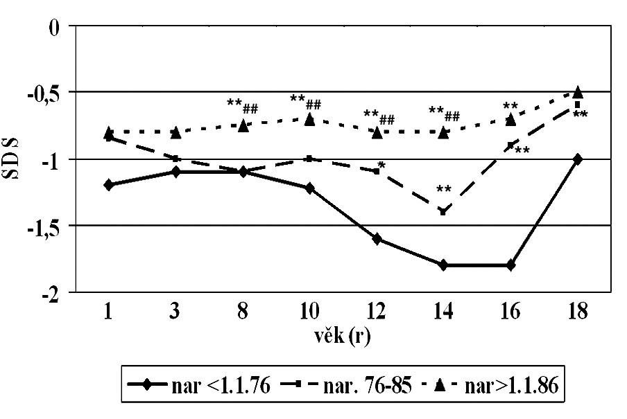 Změny SDS tělesné výšky v důsledku léčby (medián). Rozdíly mezi jednotlivými kohortami Rozdíl od kohorty I * p <0,05 ** p <0,01 Rozdíl od kohorty II # p <0,05 ## p <0,01
