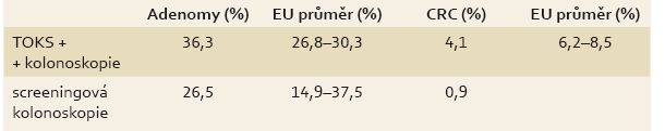 Srovnání detekce adenomů a CRC v rámci českého screeningového programu s doporučeními EU (2006-2014).