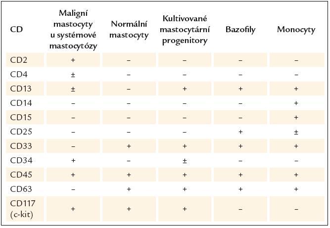 Exprese antigenů na normálních a patologických mastocytech a dalších krevních buňkách [26].