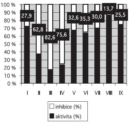 Srovnání inhibičního působení sloučenin I–IX v koncentraci 1000 μmol.l-1 na aktivitu kaspasy 1 po 60 min
