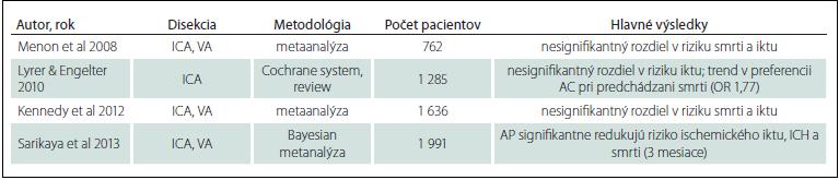 Metaanalýzy observačných štúdii [2–5].