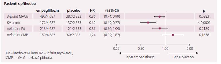 Primární cíl ve studii EMPA-REG outcome.