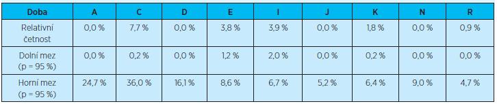 Výskyt opakovaných (dvou a více) rehospitalizací do 3 měsíců po propuštění z hospitalizace u všech pacientů propuštěných do domácího prostředí vzhledem k jednotlivým diagnózám