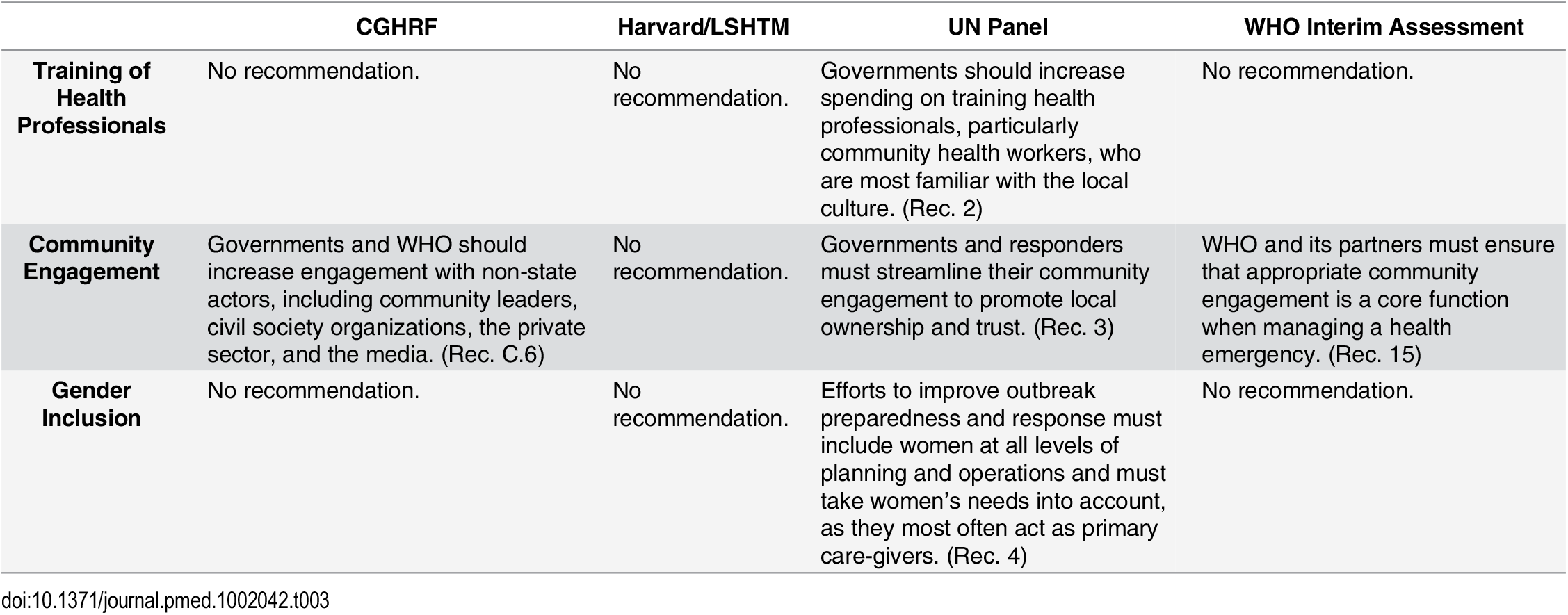 Recommendations from the Four Global Commissions Concerning National Health Systems—Key Components.