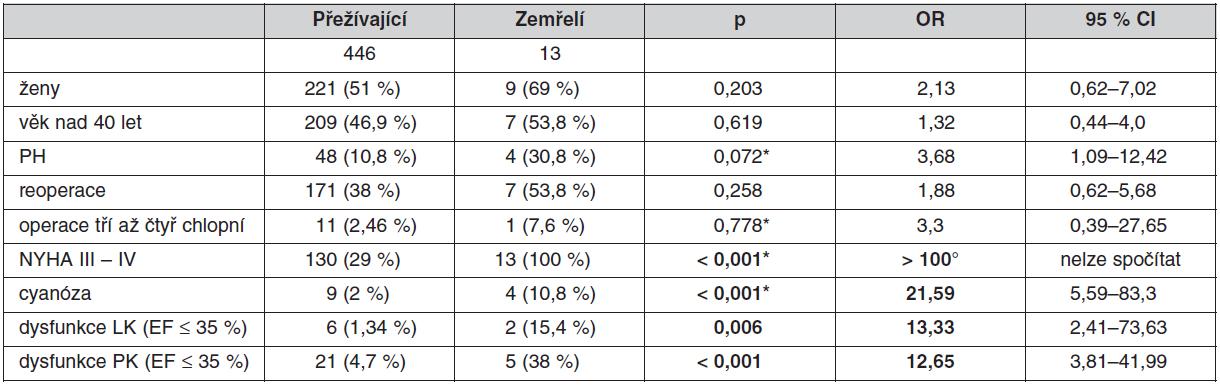 Rizikové faktory mortality po operaci dospělých s VSV