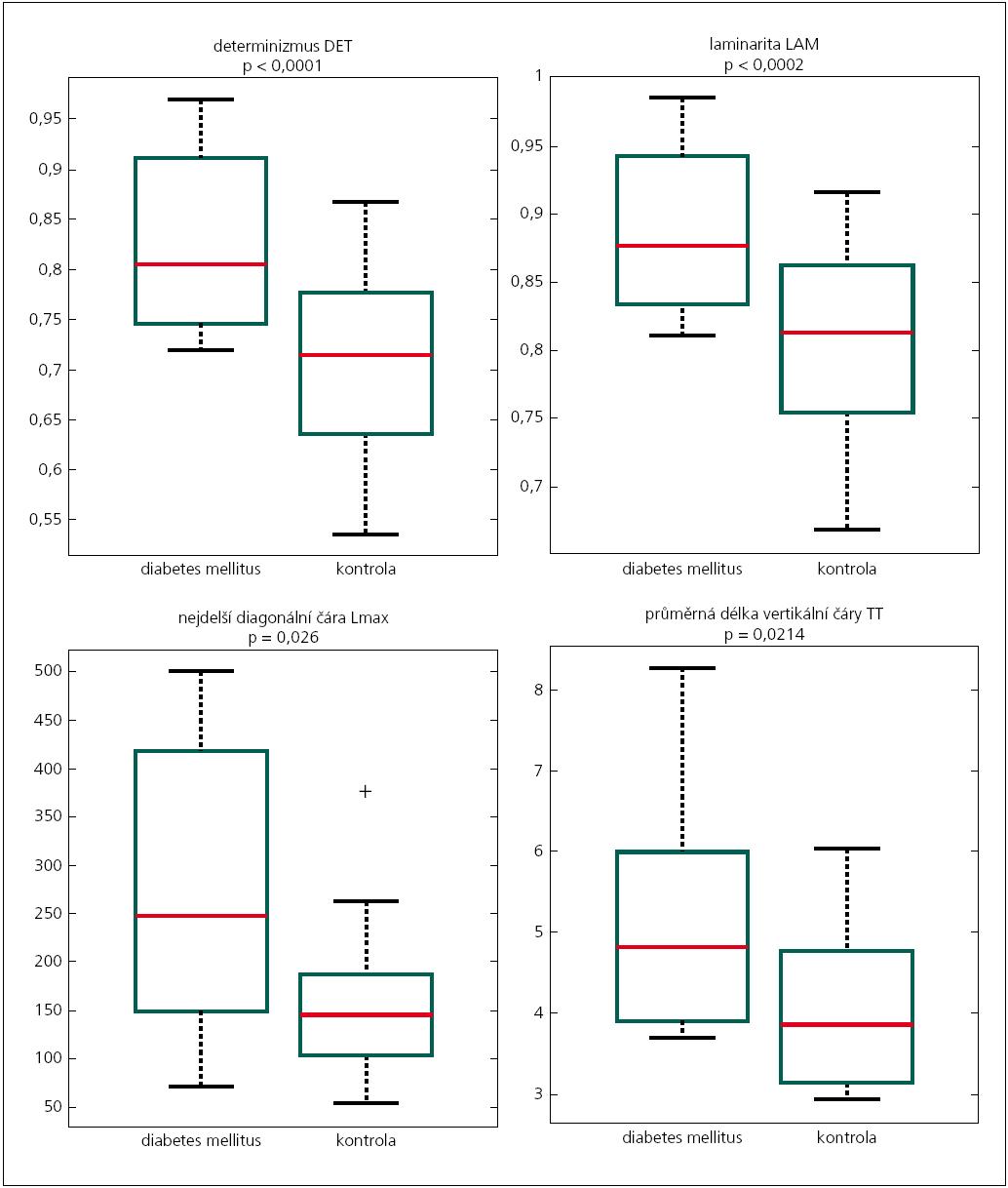 Grafy 1–4. Zhodnocení RQA analýzy celého záznamu zkoušky leh-stoj pomocí parametrů DET, LAM, Lmax a TT u diabetiků a kontrolního souboru. Jednotky u parametrů DET a LAM se nepoužívají (jedná se o indexy s rozpětím 0–1), jednotky pro Lmax a TT tvoří počet (n) rekurentních bodů tvořících diagonální, resp. vertikální čáru. Vkrabicovém grafu je vyznačeno minimum, maximum, 1. a 3. kvartil, mezi kvartily je červenou čarou vyznačen medián a odlehlé hodnoty jsou vyznačeny křížkem.