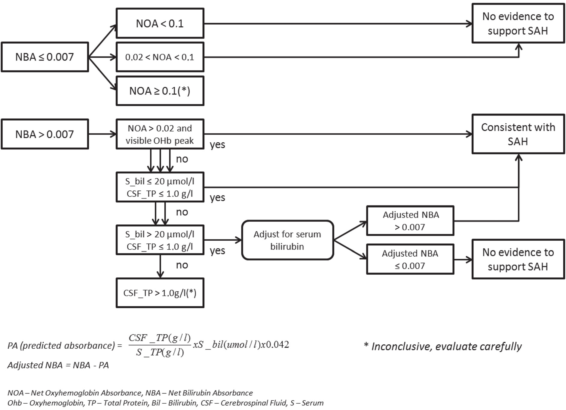 """Fig. 5. A diagnostic flow chart for oxyhemoglobin and bilirubin absorbance in diagnosis of subarachnoid hemorrhage. Modified from """"Revised national guidelines for analysis of cerebrospinal fluid for bilirubin in suspected subarachnoid hemorrhage, 2008""""."""