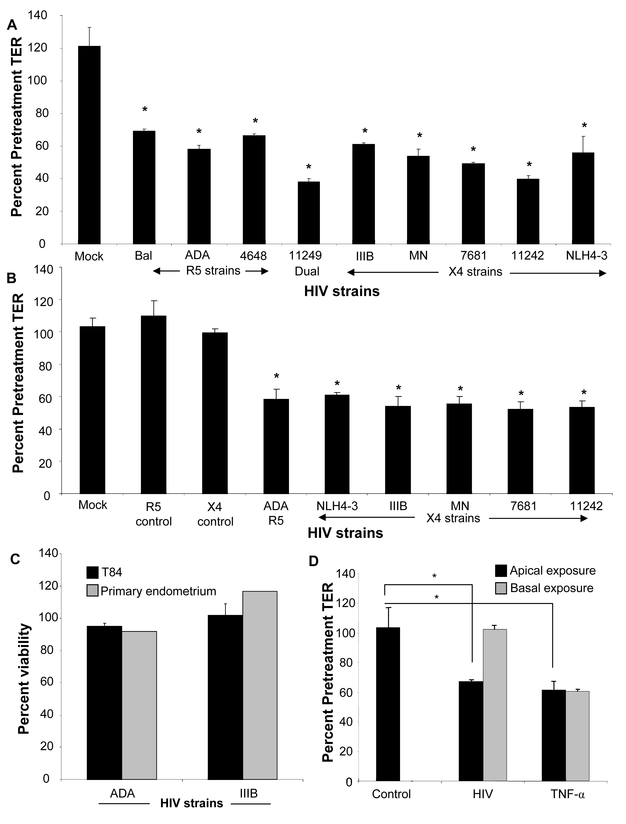 Primary endometrial epithelial monolayers (A) and T84 intestinal epithelial cell line (B) were exposed to 10<sup>6</sup> infectious viral units/ml of HIV-1 laboratory strains Bal, NL4-3, ADA (R5 tropic) and IIIB, MN (X4 tropic) and four clinical strains 4648 (R5 tropic) 11242, 7681 (X4 tropic) and 11249 (dual tropic).