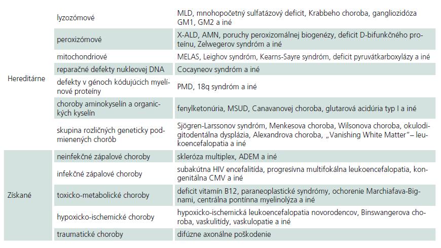 Súhrnná klasifikácia leukoencefalopatií (upravené podľa [5]).