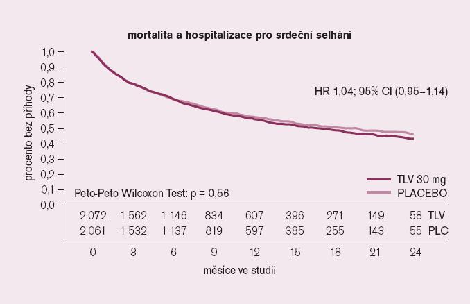 Studie EVEREST – mortalita a hospitalizace pro srdeční selhání.