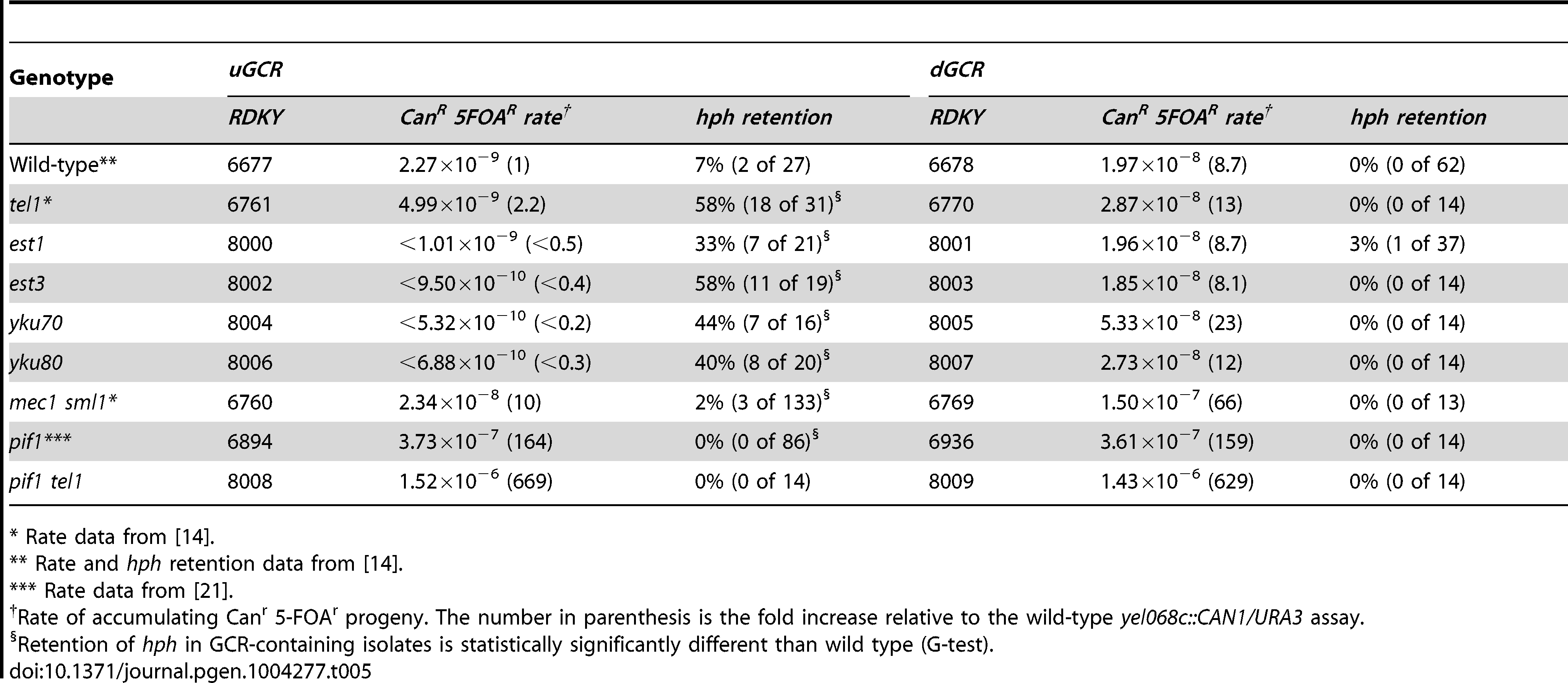 GCR rates and percent <i>hph</i> retention in mutants affecting <i>de novo</i> telomere addition.