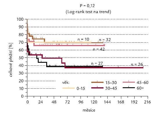 Věkové skupiny pacientů a dosažení CR.