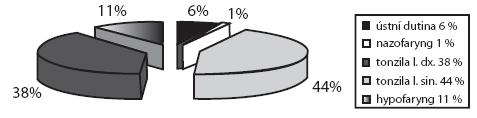 Umístění CT v oblasti ústní dutiny a hltanu (v %).