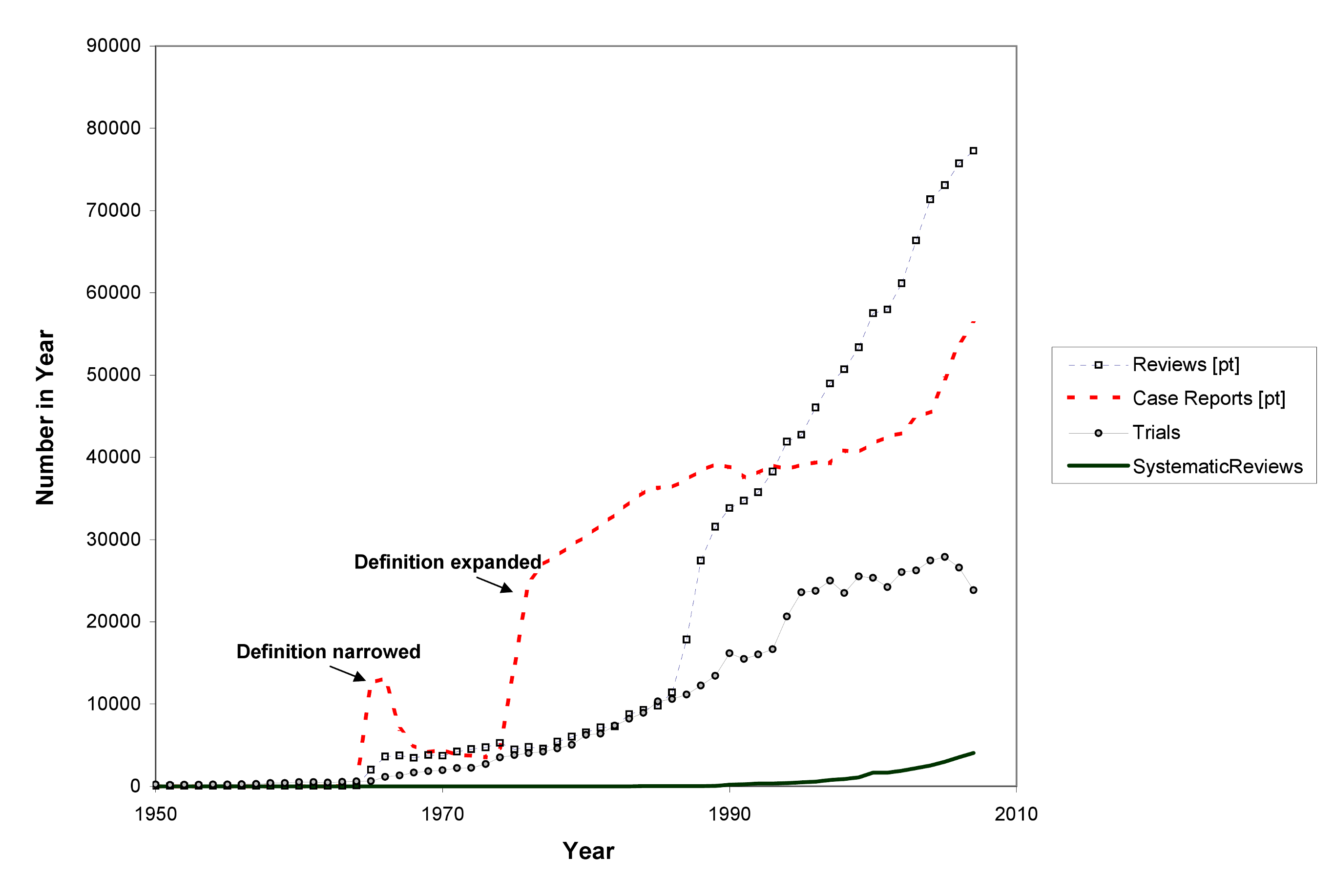 The rise in non-systematic reviews, case reports, trials, and systematic reviews, 1950 to 2007 (as identified in MEDLINE).