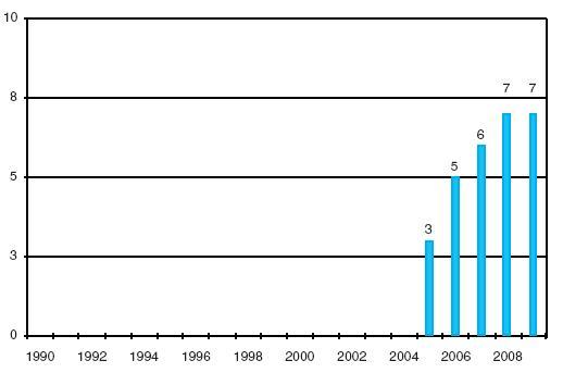 Transplantace Langerhansových ostrůvků v IKEM 1990–2009