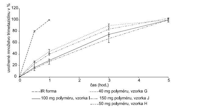 Liberačný profil liečiva z hydrofilnej matricovej tablety obsahujúcej Protanal® LF 240 D