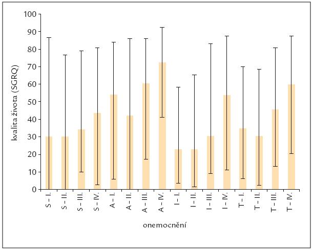 Rozdíl mezi jednotlivými doménami a celkovým skóre kvality života u nemocných s CHOPN (I., II., III. a IV. stadium).