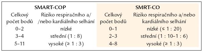 Interpretace nálezů v systému SMART-COP/SMRT-CO [29].