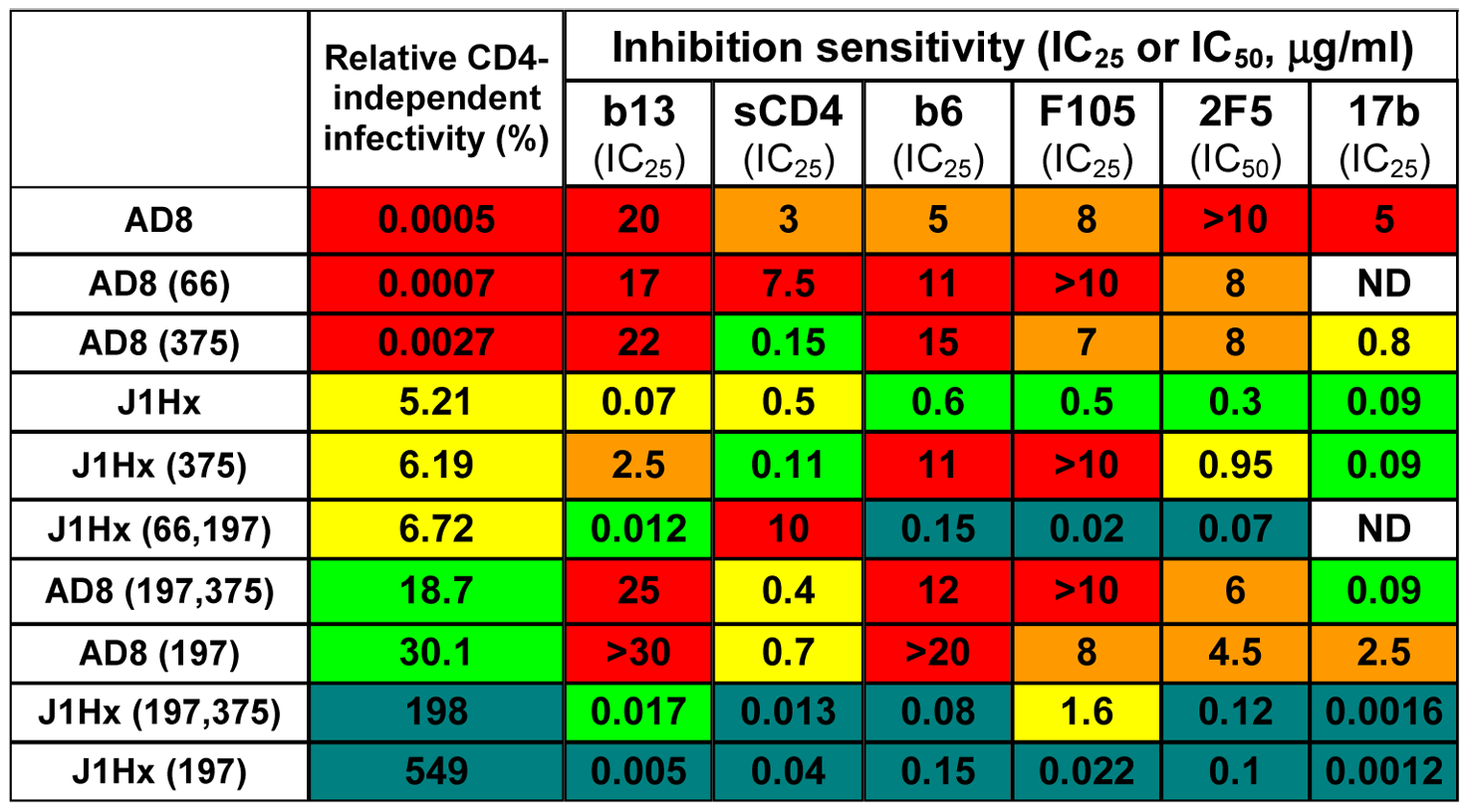 Effect of the H66N and S375W changes on neutralization sensitivity.