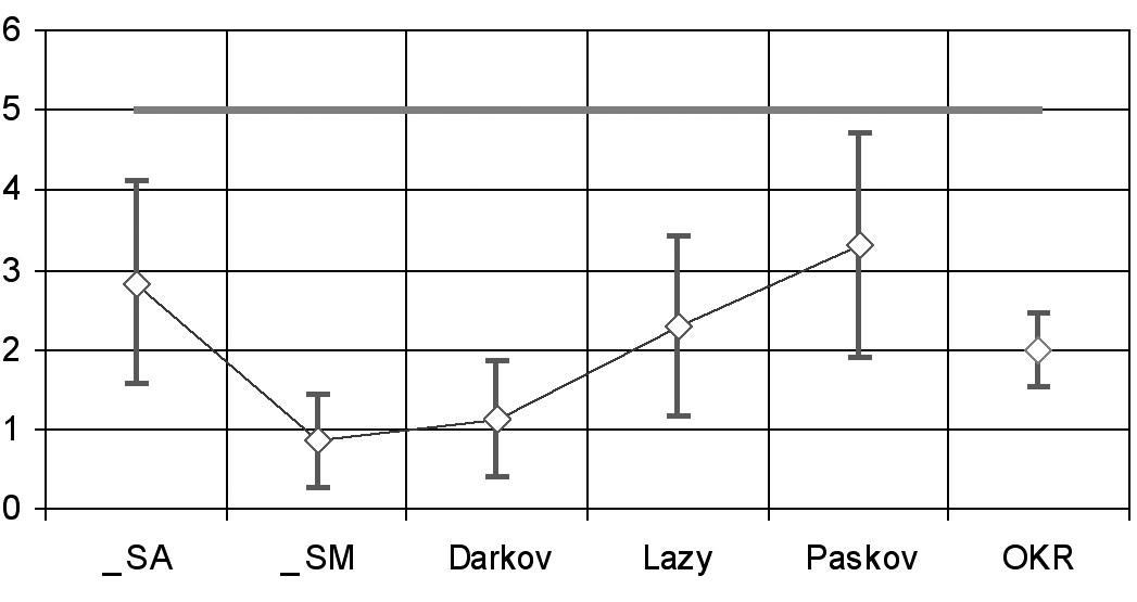 Výpočet účinnosti NPE (riziko onemocnění pneumoko- niózou je na všech pracovištích OKR menší než 5%)