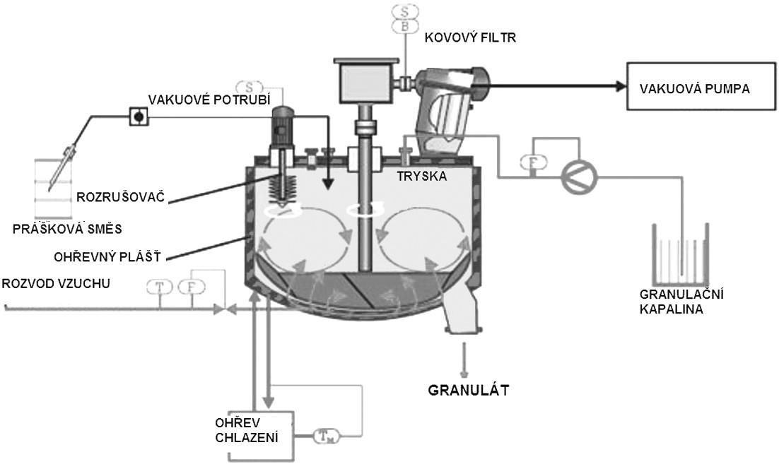 Schéma jednostupňového granulátoru s vakuovým sušením a tepelným výhřevem pláště (převzato a upraveno z www.glatt.com)