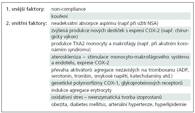 Přehled hlavních mechanizmů aspirinové rezistence.