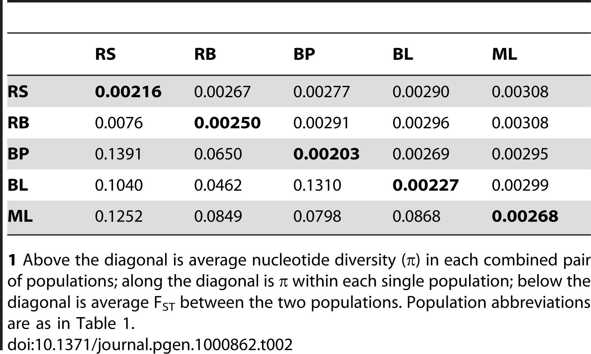 Pairwise nucleotide diversity and population differentiation among five stickleback populations.<em class=&quot;ref&quot;>1</em>