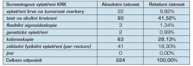Nejvyužívanější základní screeningová vyšetření KRK