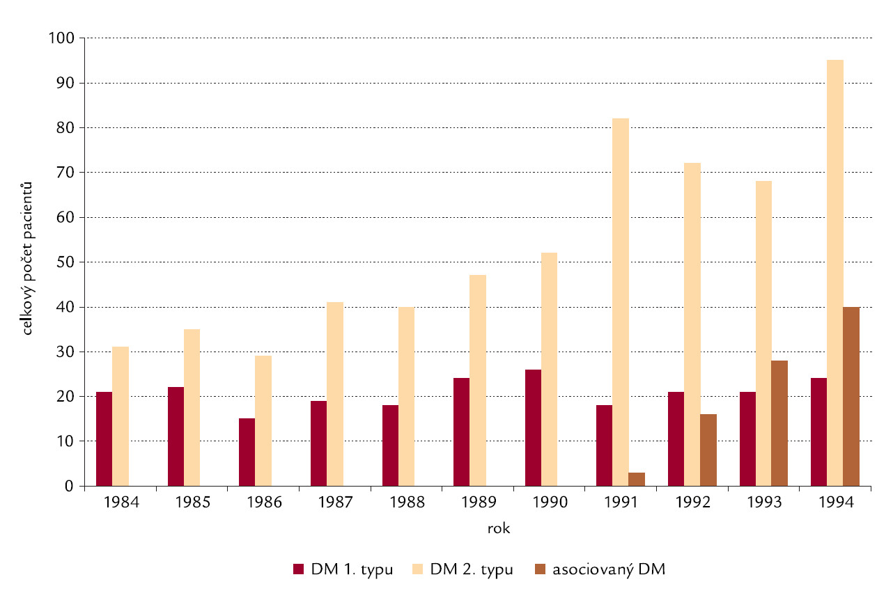 Vývoj prevalence diabetiků v PDL – Katalánsko. Citováno podle [20].