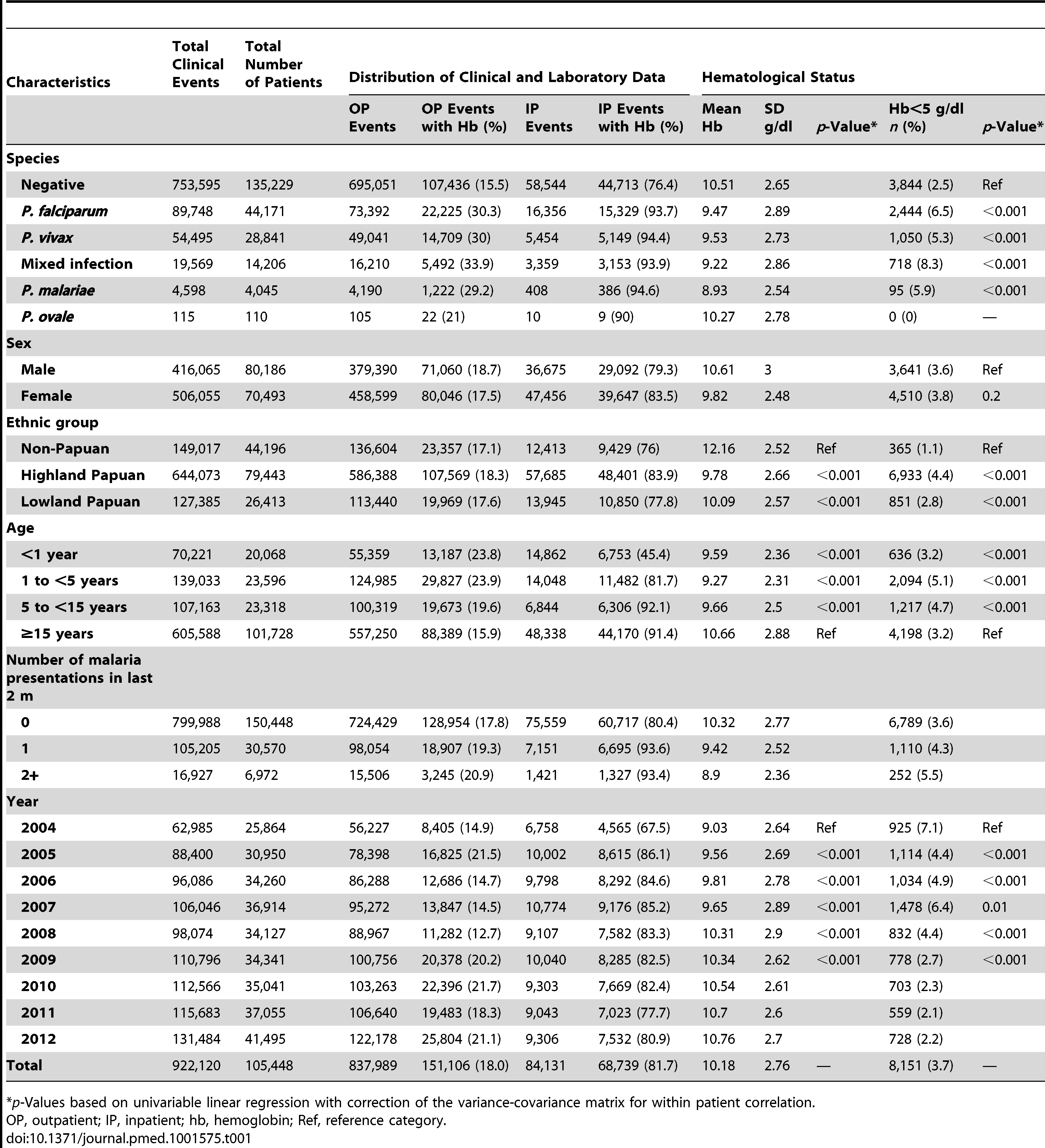 Distribution of clinical and laboratory data plus hematological status by clinical and demographic group.