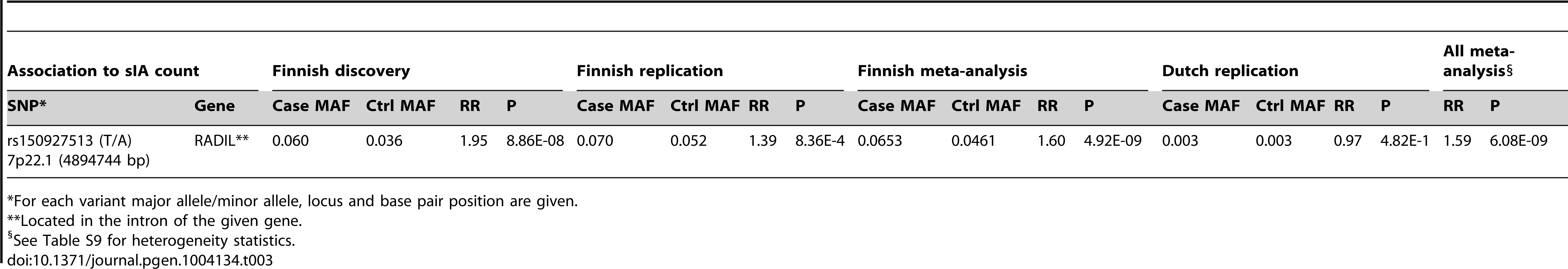The locus with a genome-wide significant association to the number of saccular intracranial aneurysms (sIA) per individual in the Finnish samples.